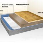 Плавающая стяжка пола технология увеличения шумоизоляции